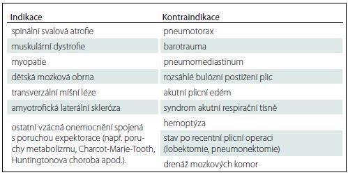 Indikace a kontraindikace pro léčbu poruch expektorace s využitím přístroje CoughAssist.