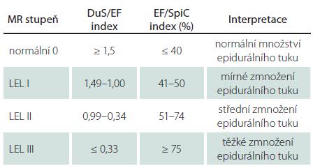 MR klasifikace lumbosakrální epidurální lipomatózy dle Borré et al [7].