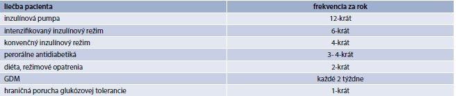 Tab. 4.1 | Frekvencia dispenzárnych vyšetrení u diabetológa za rok. Pripravené podľa Vestníka MZSR 2011