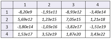 """The mixed statistical moments with f(x,y) of order 2. Sample: gelatine with with lesser concentration of blood. The number of the row denotes order of coordinate """"x"""", the number of the column denotes order of coordinate """"y""""."""