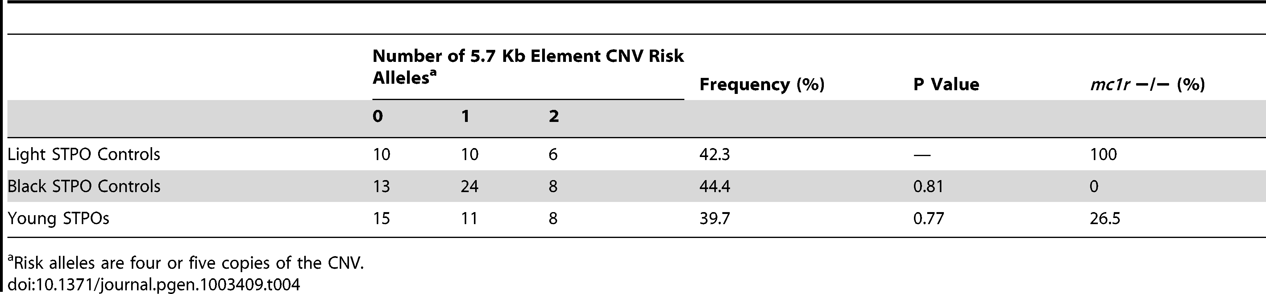 Frequency of the 5.7-Kb element CNV in light colored, black, and young STPOs.