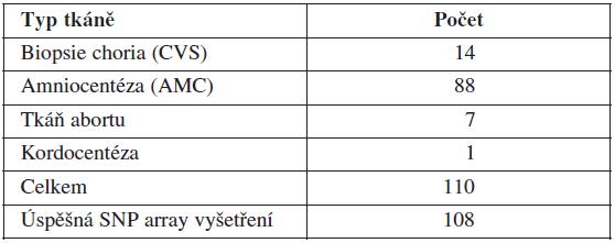 Přehled prenatálních vyšetření z hlediska původu vyšetřovaného materiálu