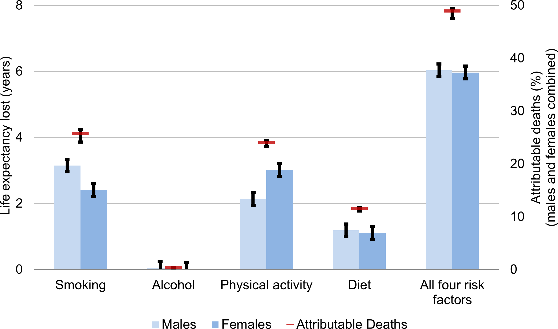 Unhealthy behaviour attribution to life expectancy lost and mortality for Canadians aged 20 and older, 2010.