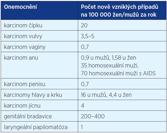 Incidence HPV asociovaných chorob v České republice (16)