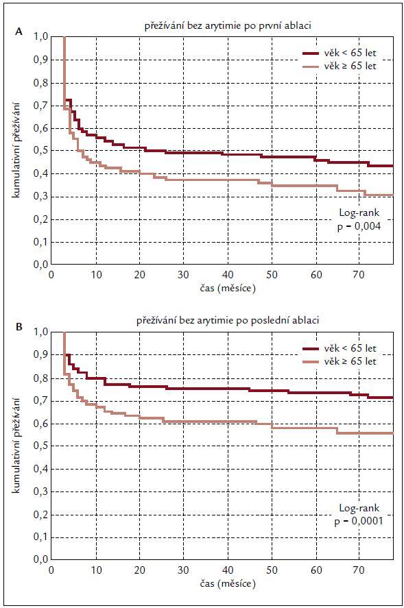 Kaplan-Meierovy křivky přežívání bez recidivy arytmie po první (A) a poslední ablaci (B).
