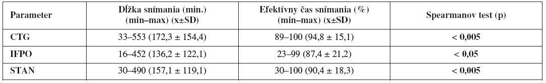 Dĺžka a efektivita kontinuálneho monitorovania počas pôrodu (n=112)