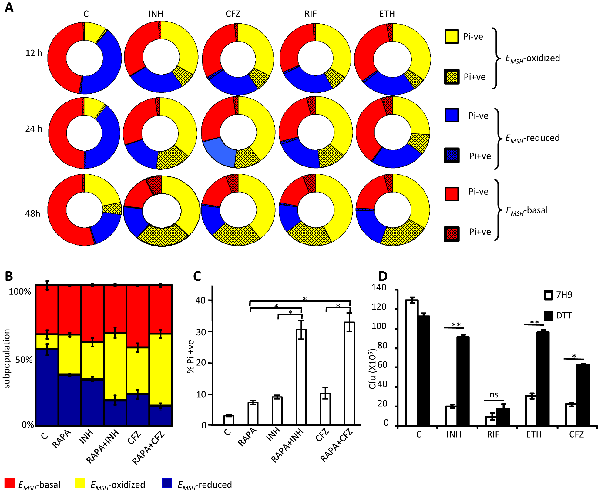 Heterogeneity in intrabacterial <i>E<sub>MSH</sub></i> modulates drug tolerance.