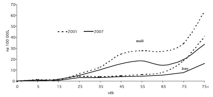 Nově hlášená onemocnění TB plic (nová onemocnění a recidivy) v České republice v letech 2001 a 2007 podle pohlaví a věku