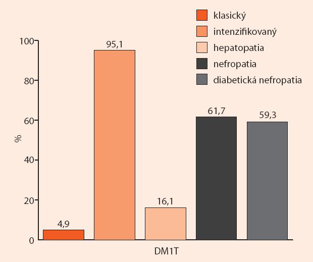 Najčastejšie pravdepodobné príčiny hypoglykémie u hospitalizovaných pacientov s DM1T
