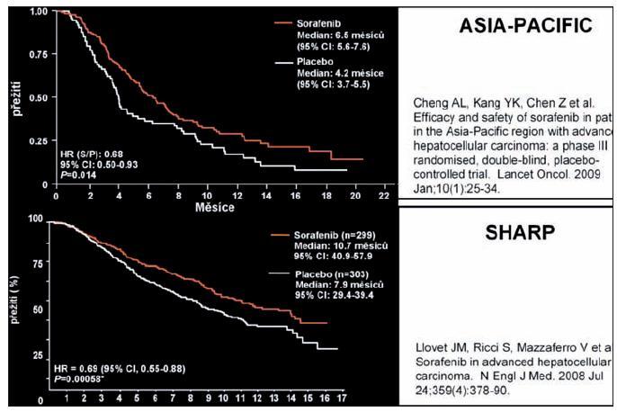 Sorafenib u HCC – fáze III 2 shodné studie! potvrzena shodná účinnost u >800 pacientů