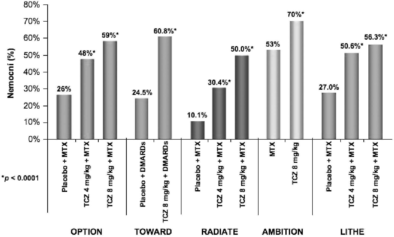 Podíl nemocných v jednotlivých klinických hodnoceních III. fáze klinického zkoušení, kteří dosáhli klinické odpovědi ACR20. TCZ tocilizumab MTX metotrexát DMARDs chorobu modifikující léky
