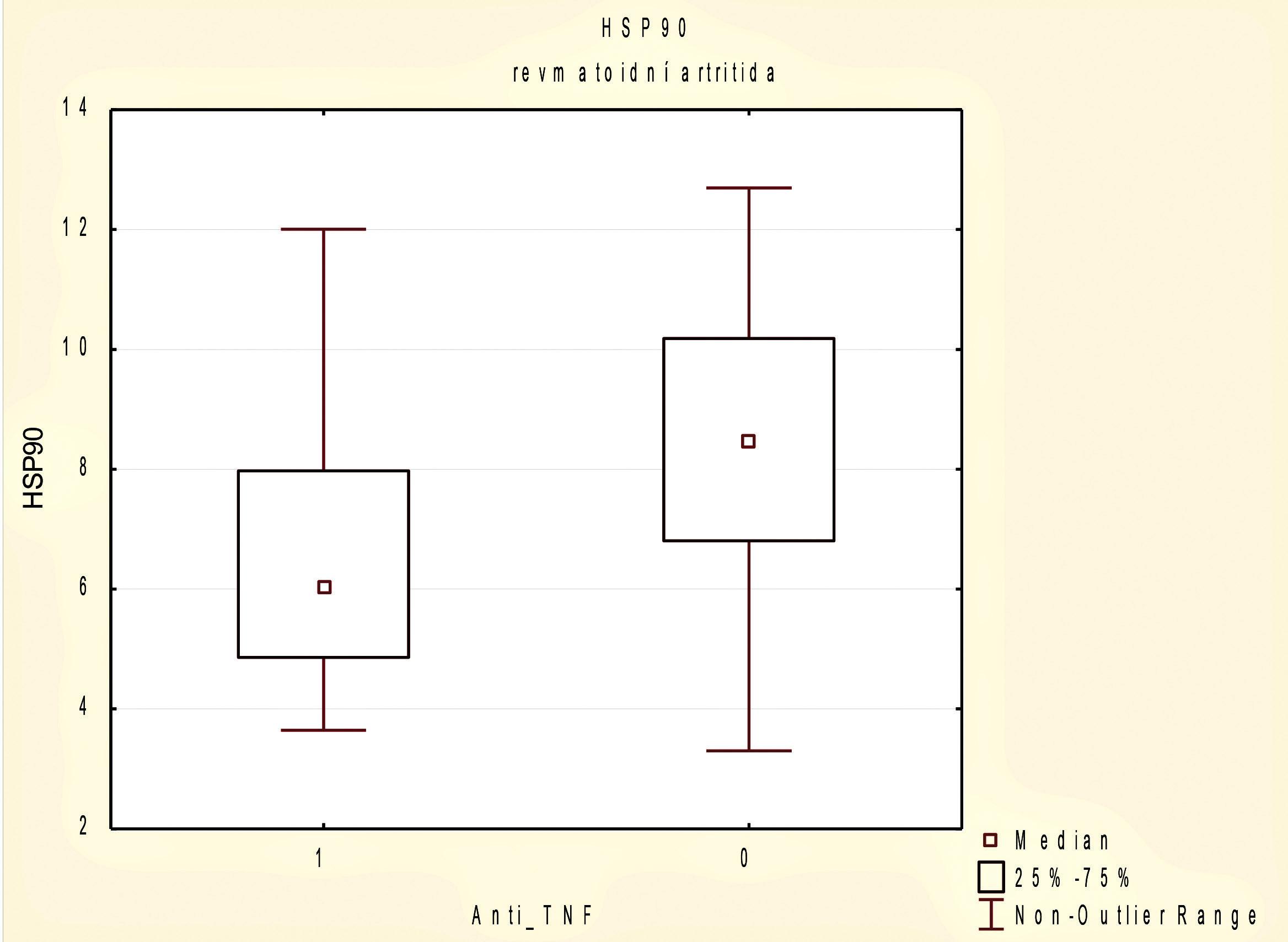 Sérové koncentrace HSP90 u pacientů s revmatoidní artritidou (RA) podle užívání biologické terapie anti-TNF p 0,05