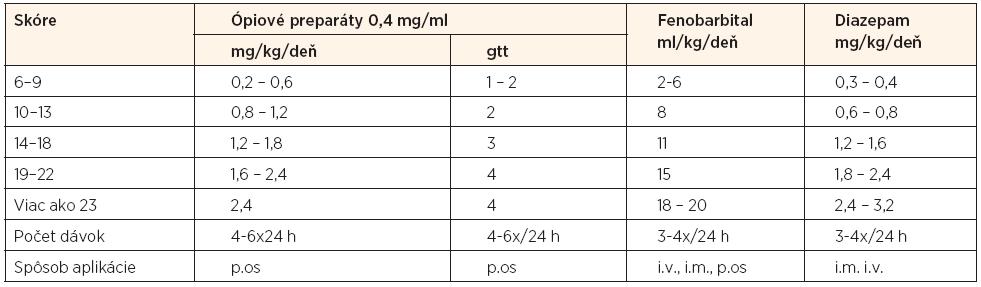 Dávkovanie ópiových a neópiových preparátov pri NAS