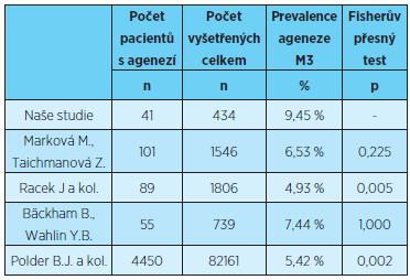Prevalence ageneze zubů kromě třetích molárů, statistické porovnání s výsledky uvedenými v literatuře [1, 5, 8, 9]