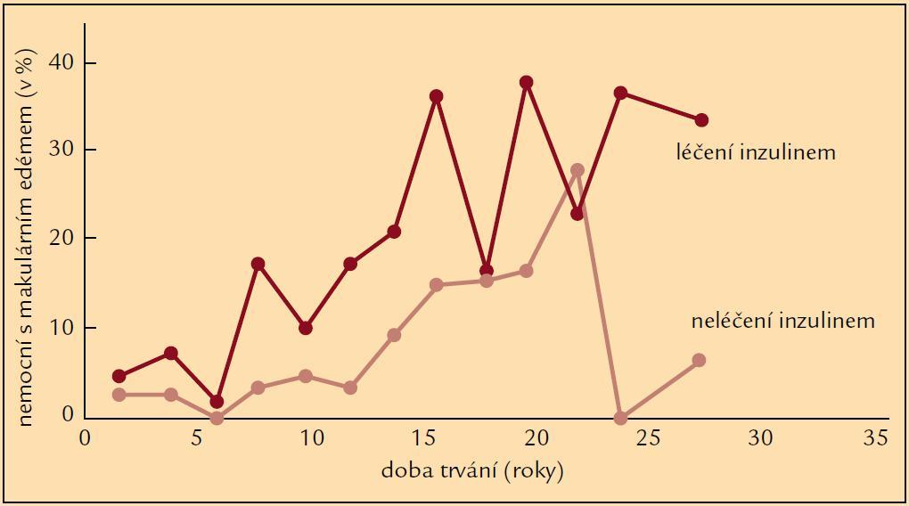 Frekvence DME v závislosti na délce trvání DM 2. typu (podle [8]).