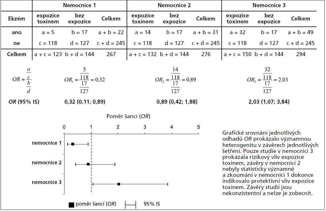 Příklad 2. Výpočet a grafické srovnání více odhadů poměru šancí (<em>OR</em>).