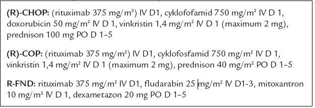 Schéma použitých chemoterapeutických režimů.