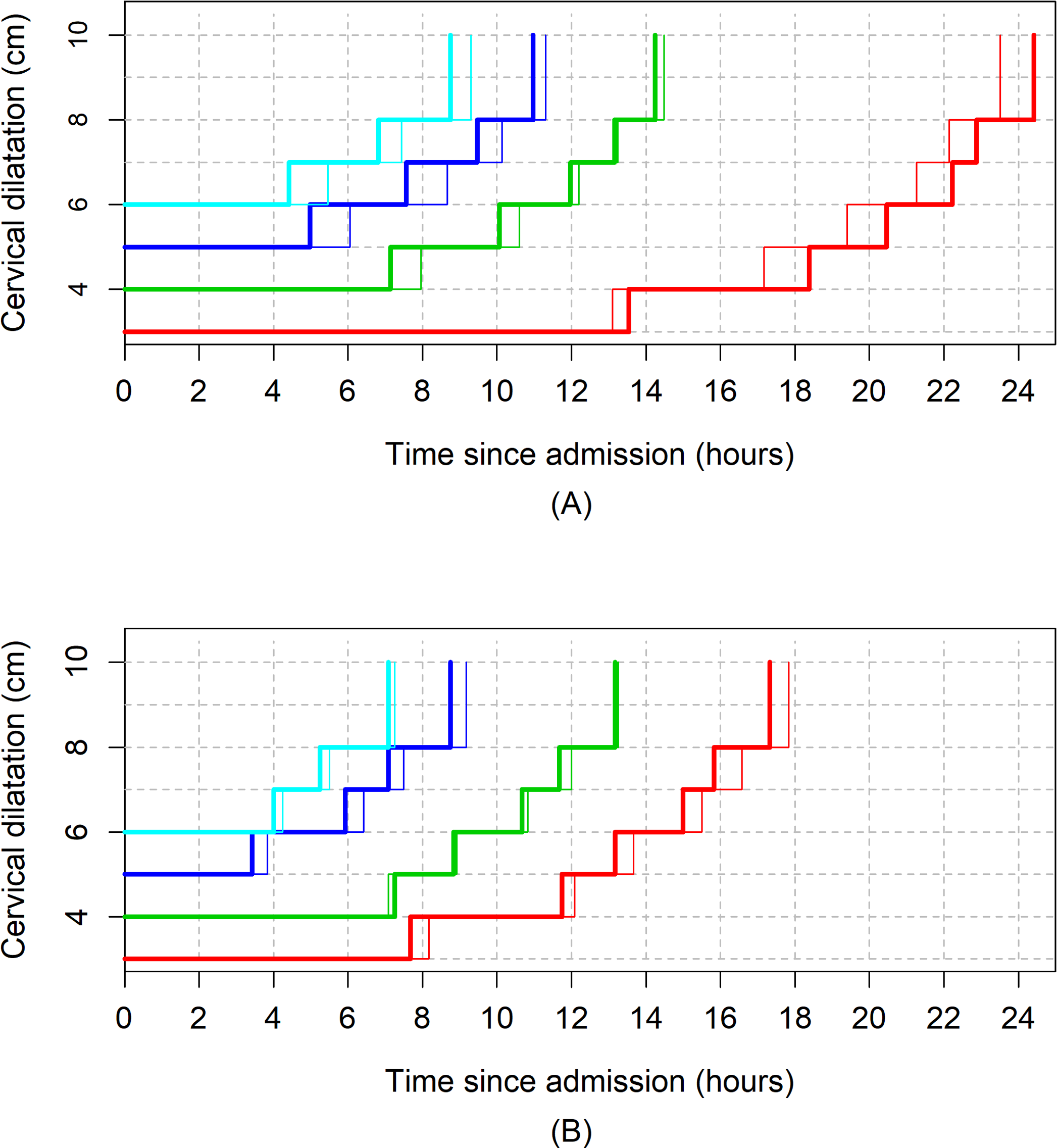 The 95th percentiles of cumulative duration of labour in nulliparous women by augmentation.