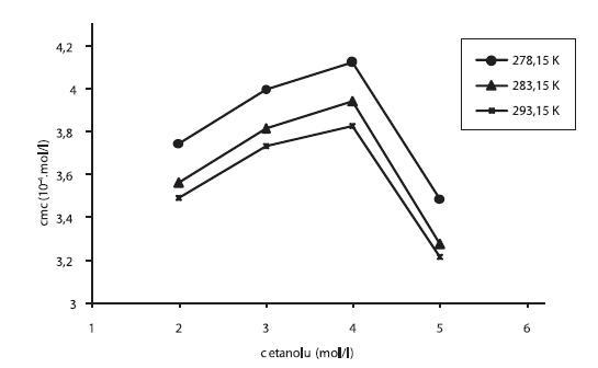 Závislosť kritickej micelovej koncentrácie od koncentrácie etanolu v roztoku pentakaíniumchloridu pri teplotách 278,15 K, 283,15 K a 293,15 K