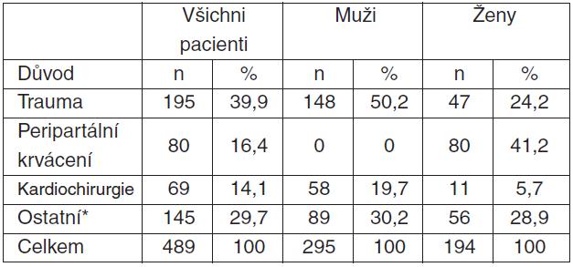 Tabulka 1.2. Pacienti v UniSeven registru starší 15 let; rozložení podle důvodu podání rFVIIa