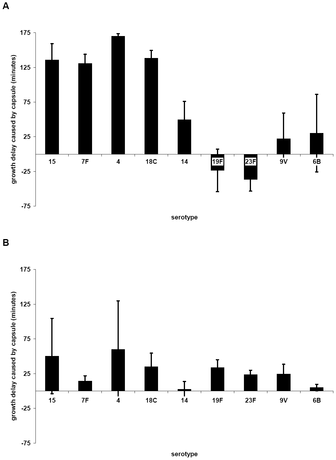 Influence of capsule serotype on length of lag phase of growth in MLM (A) and BHI+FCS (B).