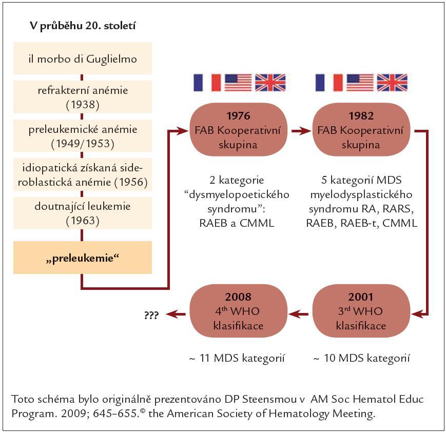 Vývoj klasifikace MDS.