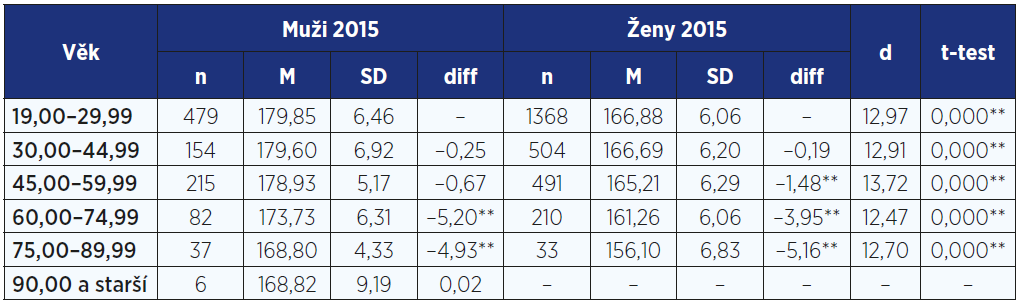 Porovnání tělesné výšky (cm) 19–89letých mužů a žen
