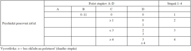 Prevod stupňov A–D na stupne 1–4