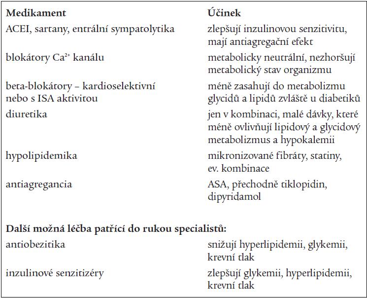 Medikamenty vhodné k léčbě hypertenze u syndromu inzulinové rezistence.