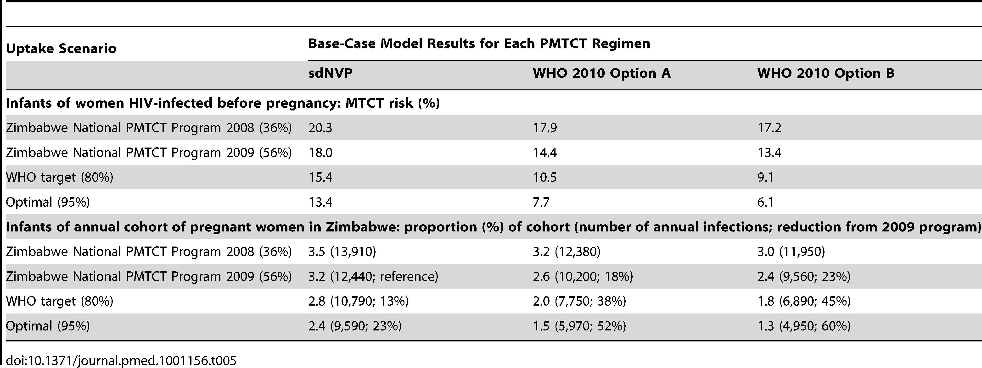 Results of a model of PMTCT services in Zimbabwe: cumulative 12-mo infant HIV infection risks.