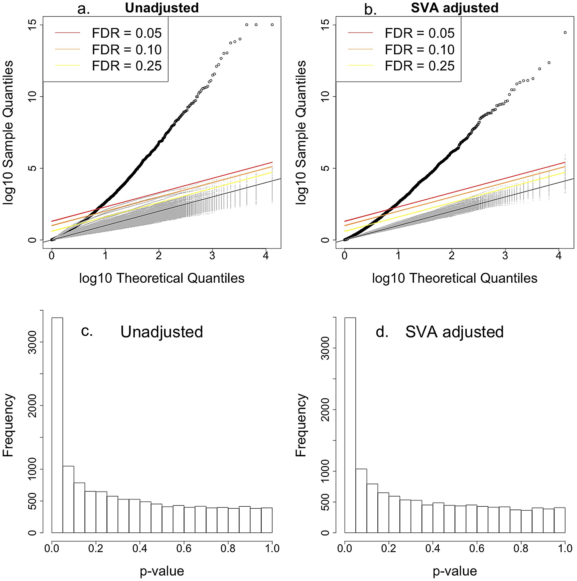 Intrinsic growth versus gene expression with Surrogate Variable Analysis adjustment.