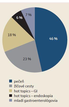 Rozdelenie odborného programu na jednotlivé témy. Graph 1. Scientific program according to respective themes.