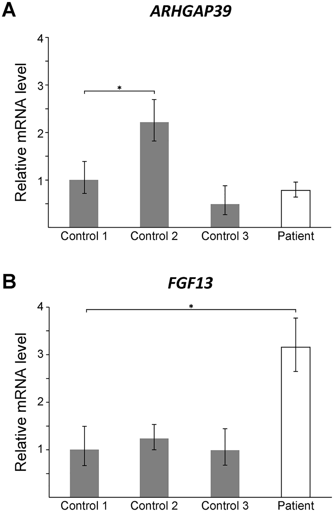 <i>FGF13</i> mRNA expression is elevated in patient lymphoblasts.