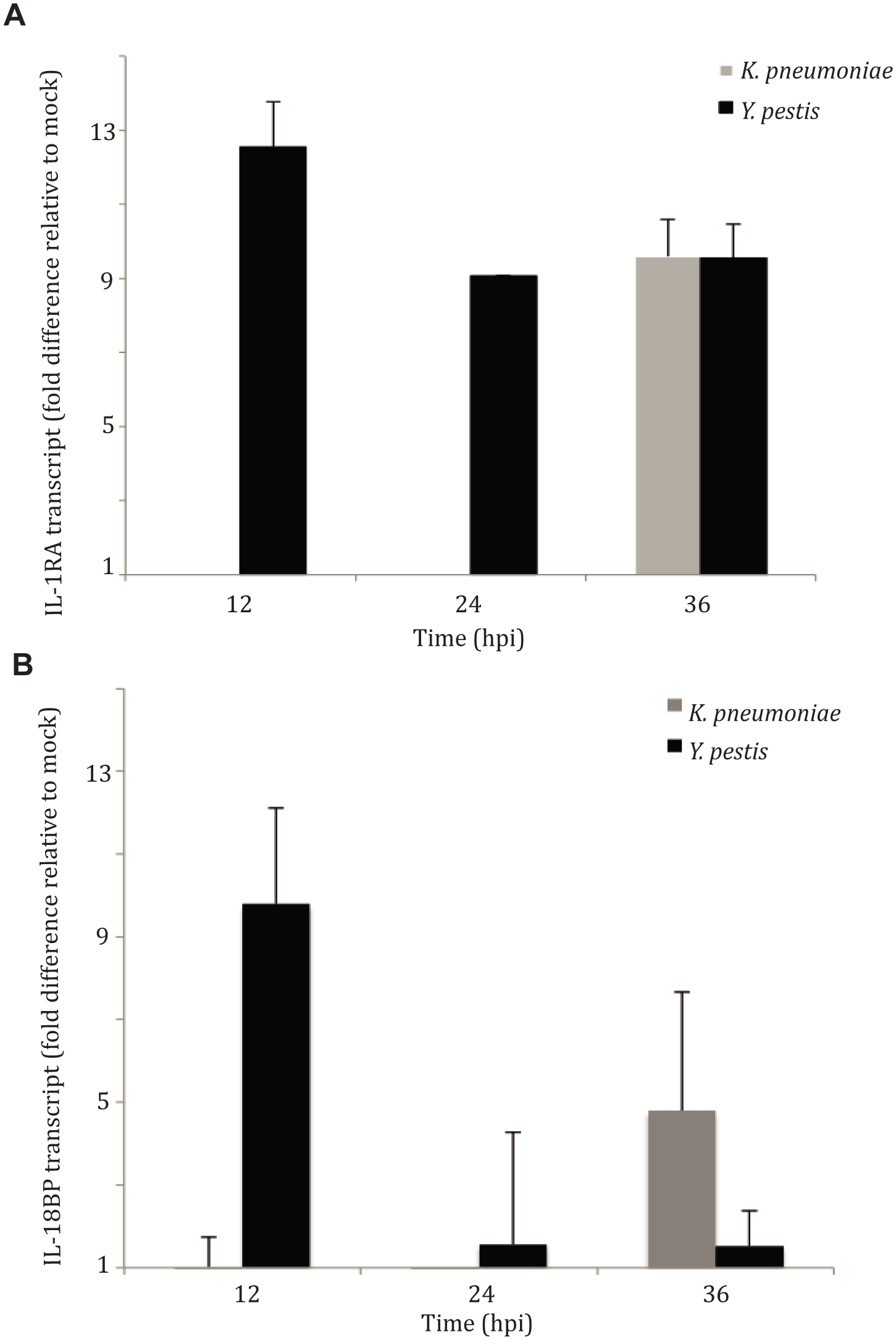 IL-1RA is induced in the lung early during pulmonary infection with <i>Y</i>. <i>pestis</i>, but not <i>K</i>. <i>pneumoniae</i>.