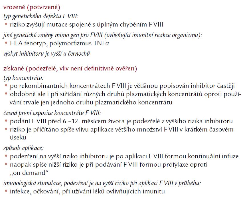 Faktory ovlivňující vznik inhibitoru [9,21,26–29].