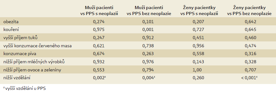 Porovnání dietních návyků pacientů s KRN a PPS s/bez neoplazie (χ<sup>2</sup>/ Fisherův exaktní test). Tab. 2. Comparison of dietary habits between colorectal neoplasia patients and first-degree relatives with/without neoplasia (χ<sup>2</sup>/ Fisher's exact test).
