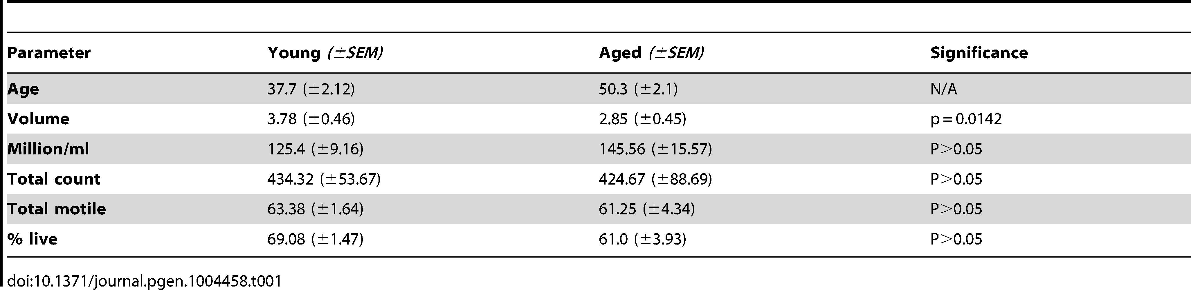 Donor demographics.