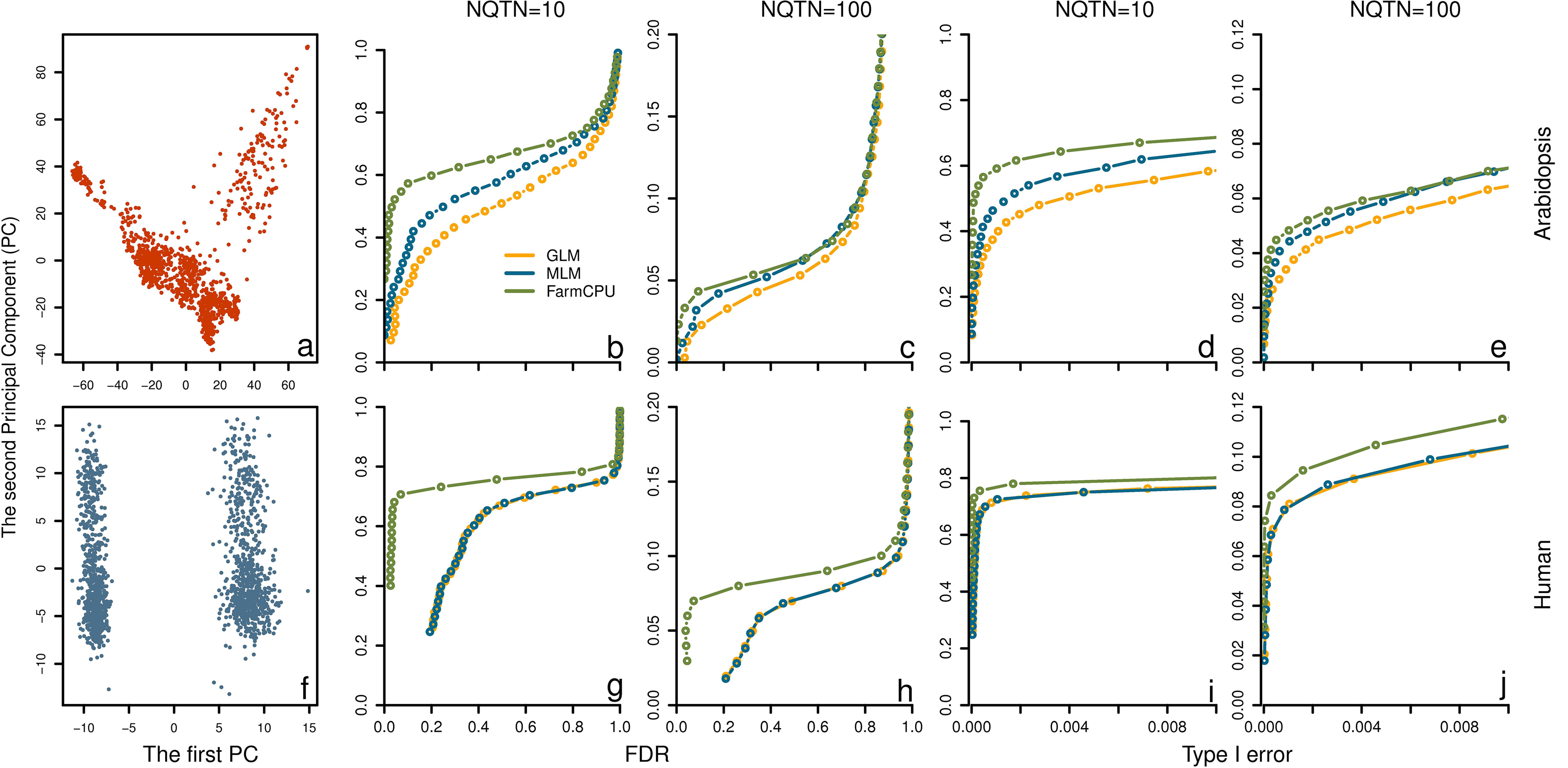 Power in structured populations at different levels.