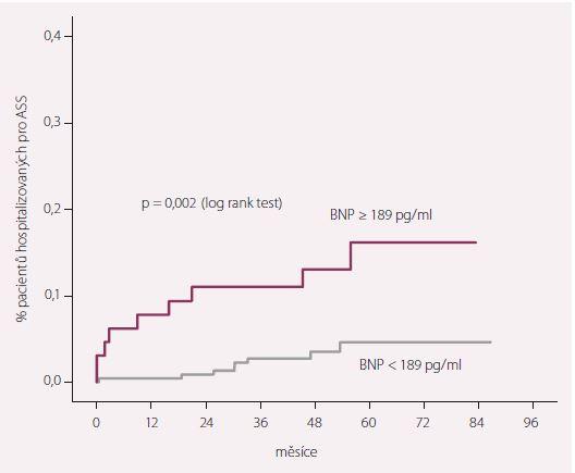 Hospitalizace pro ASS v závislosti na hladině BNP stanovené při kontrole po 3 měsících od STEMI.