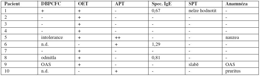 Pacienti spozitivními výsledky ve dvojitě slepém, placebem kontrolovaném expozičním testu (DBPCFC), votevřeném expozičním testu (OET) avatopických epikutánních testech (APT) na kravské mléko vporovnání svýsledky dalších diagnostických metod (specifické IgE, kožní prick testy, anamnestické údaje)