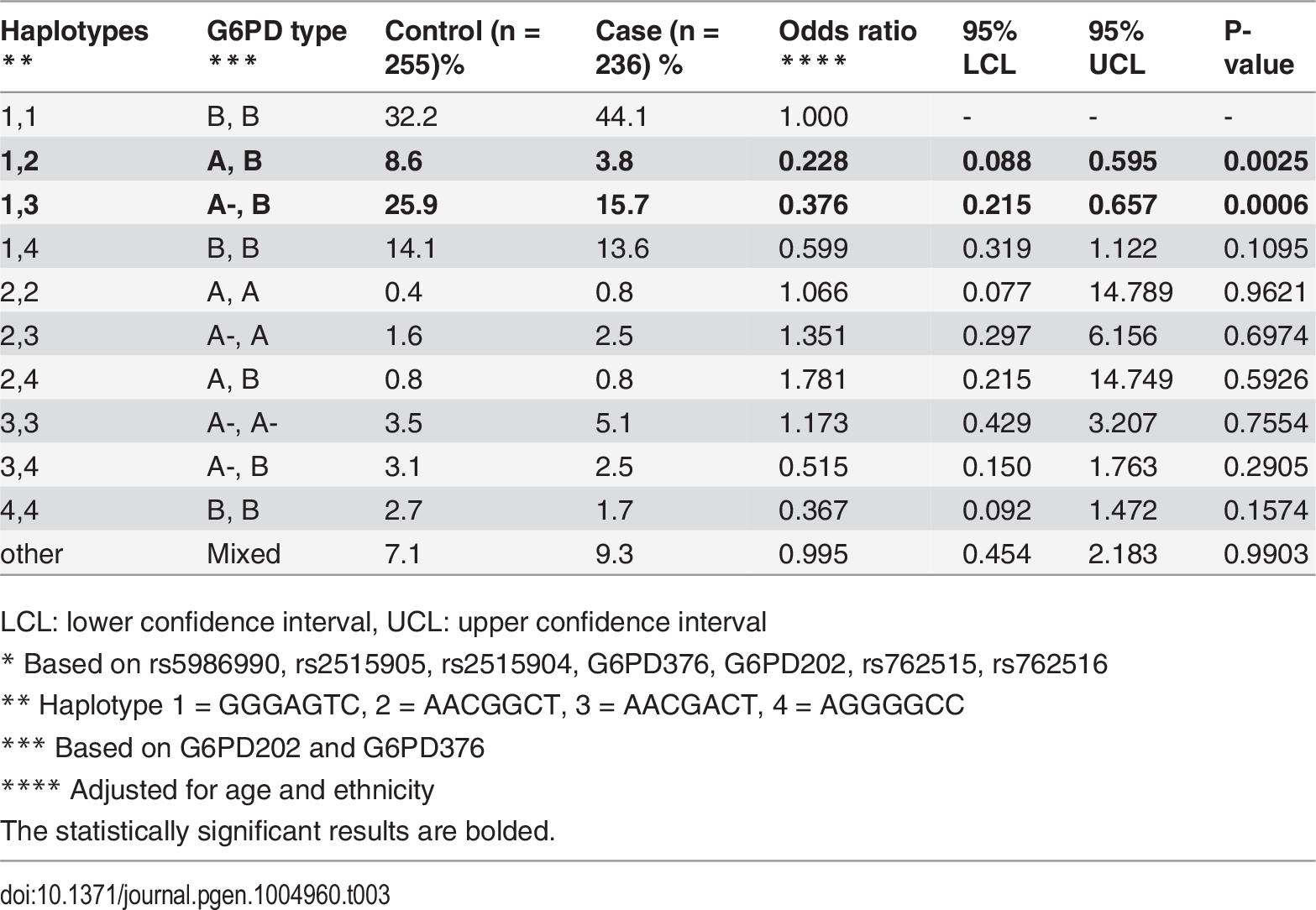 Severe malaria and combinations of haplotypes.