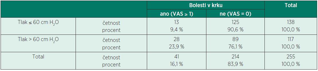 Závislost výskytu bolesti v krku při použití N<sub>2</sub>O a tlaku v manžetě nad 60 cm H<sub>2</sub>O