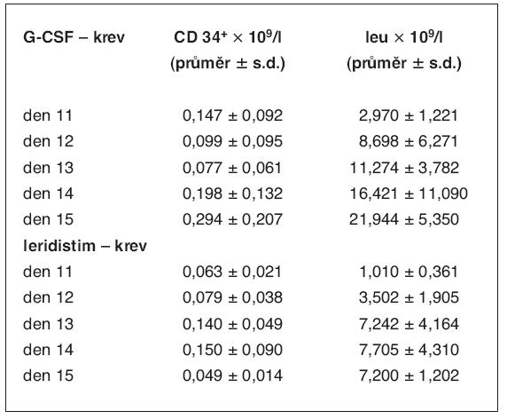 Kinetika CD34+ buněk a leukocytů v periferní krvi po stimulaci G-CSF a leridistimem