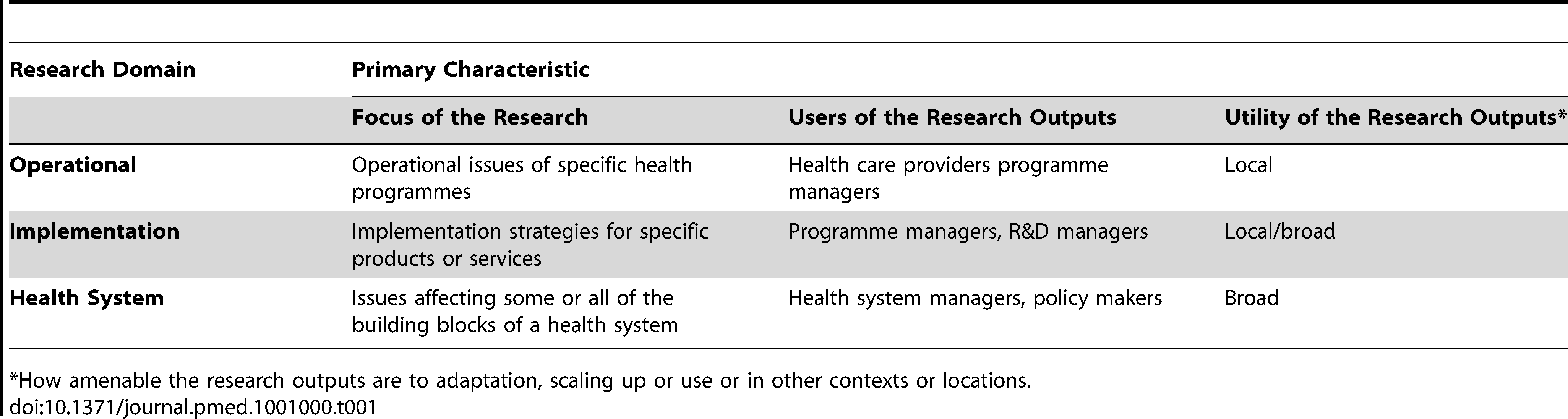 Defining research to improve health systems.