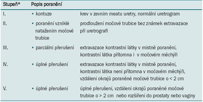 AAST stupnice závažnosti poranění močové trubice.