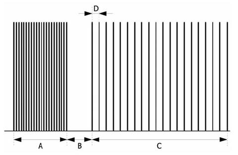 Post-tetanic count (PTC) A = 5 s, B = 3 s, C = 20 jednotlivých impulzů, D = 1 s