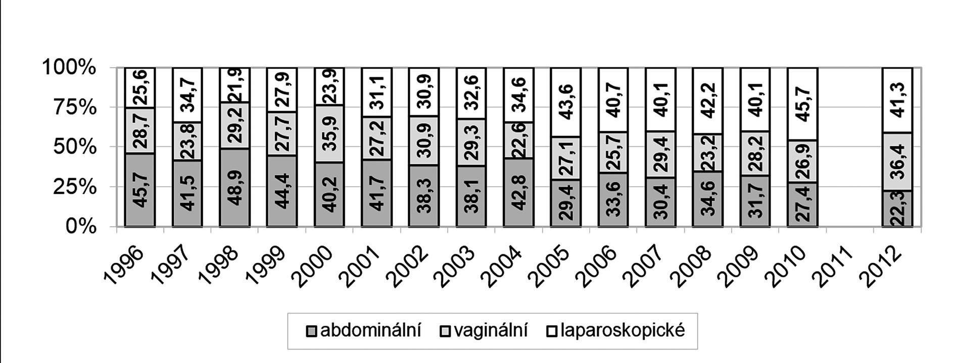 Abdominální, vaginální a laparoskopické hysterektomie – vývoj v letech 1996 až 2012