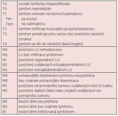 Pařížská klasifikace z r. 2003 pro gastrointestinální NHL (12).