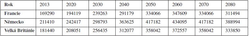 Predikce ročních nákladů na pacienty (v milionech Eur)