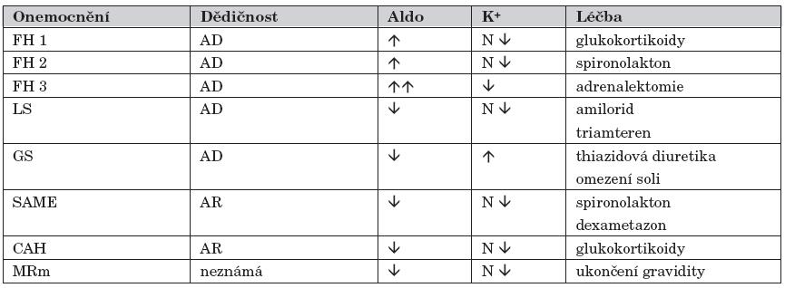 Monogenní formy hypertenze s nízkým reninem.